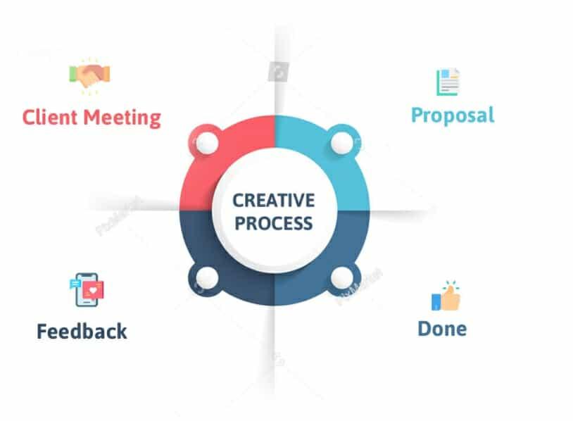 transform your creative process